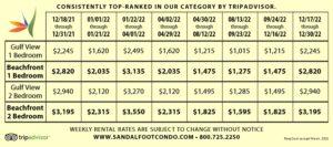 category rankings